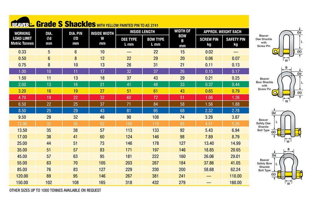 Beaver Grade S Shackles Guide
