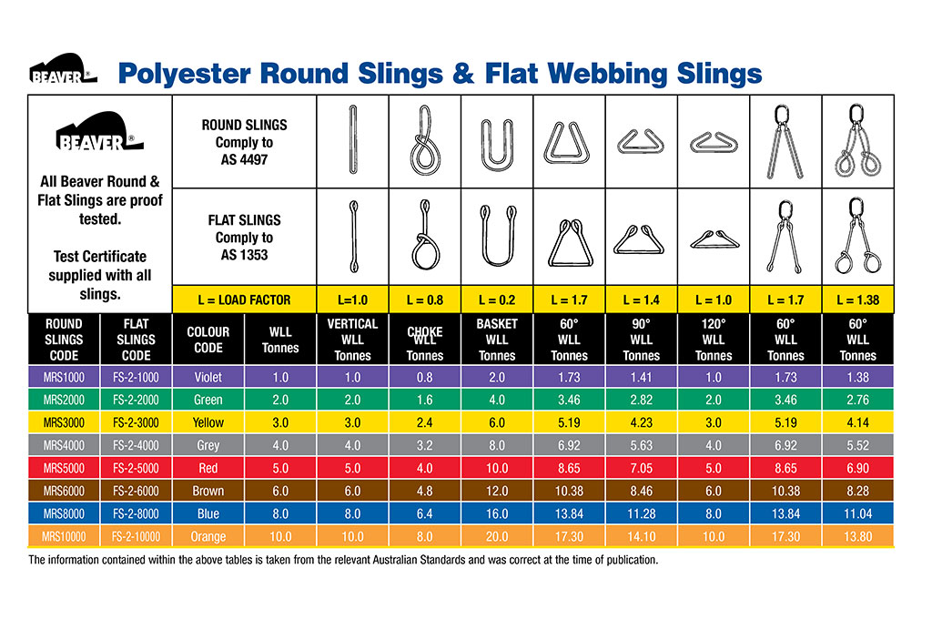 Beaver Polyester Round Sling and Flat Webbing Sling Guide
